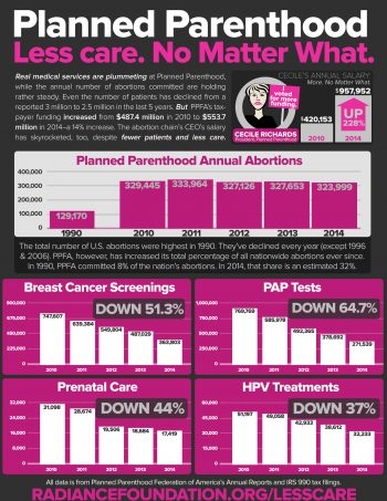 """""""Planned Parenthood: Less Care, No Matter What"""" by The Radiance Foundation"""