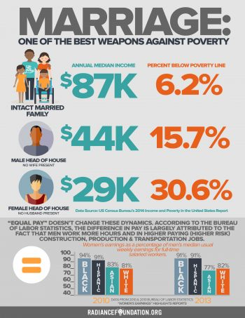 """""""MARRIAGE, POVERTY & EQUAL PAY"""" by The Radiance Foundation"""