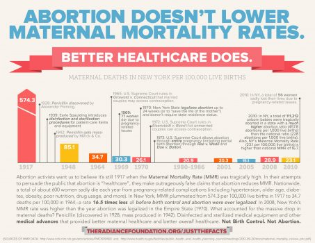 """""""Abortion Doesn't Lower Maternal Mortality"""" by The Radiance Foundation"""