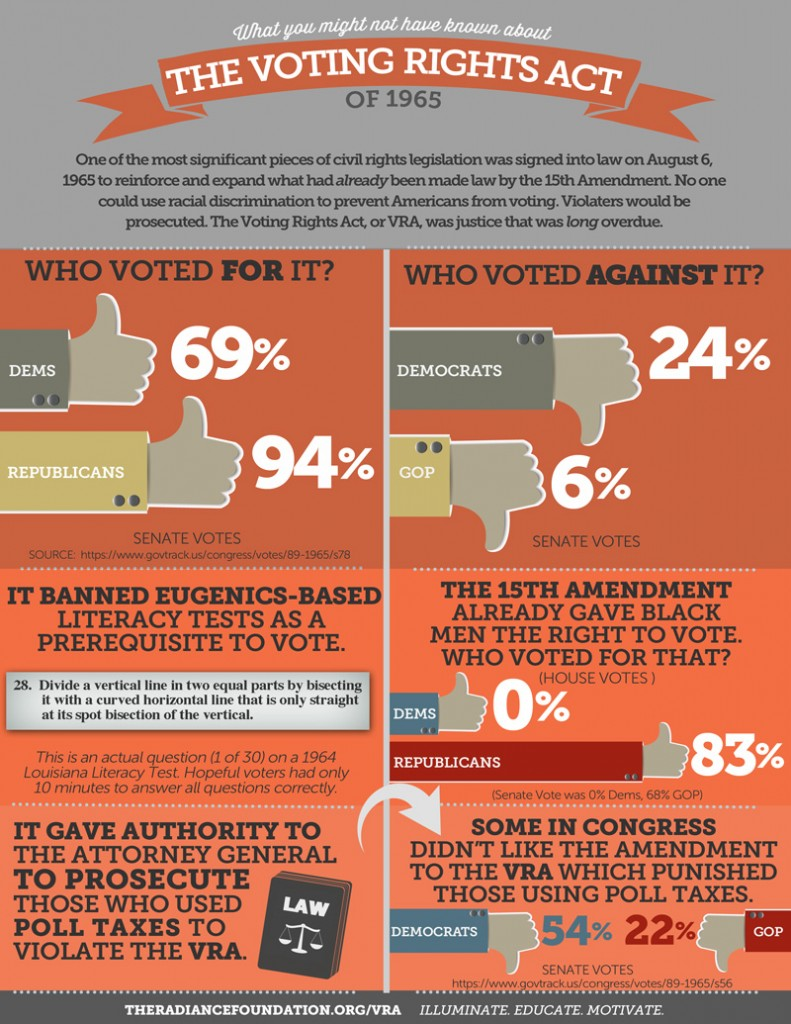VOTING RIGHTS ACT - FACTSHEET by The Radiance Foundation