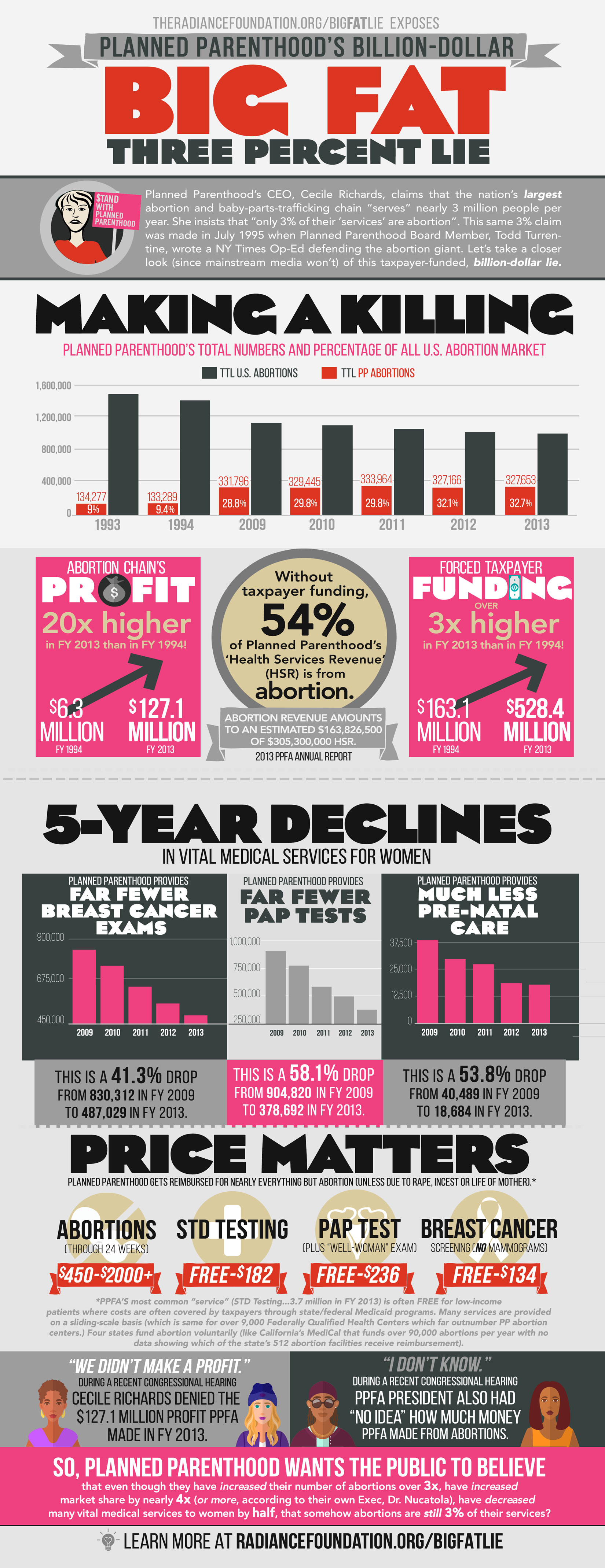 """""""Planned Parenthood's Big Fat 3% Lie"""" by The Radiance Foundation"""