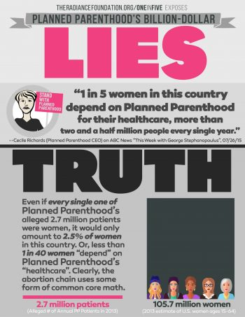 """PLANNED PARENTHOOD'S 1 IN 5 LIE"" by The Radiance Foundation"