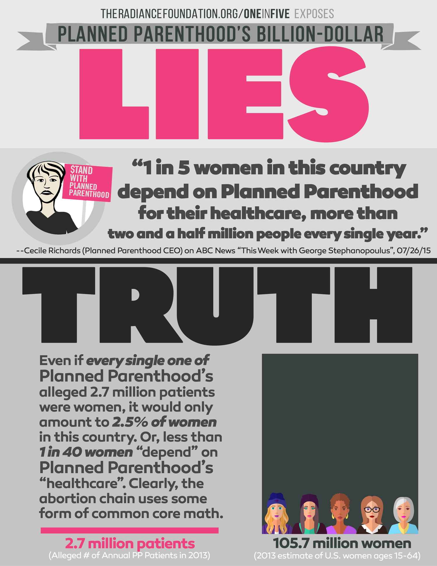 """""""PLANNED PARENTHOOD'S 1 IN 5 LIE"""" by The Radiance Foundation"""
