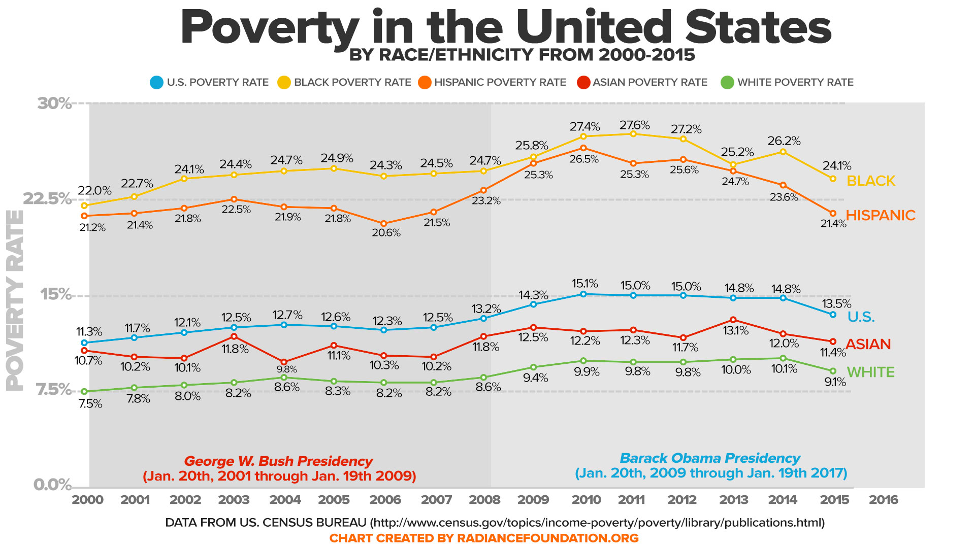 Poverty in the United States by Race/Ethnicity