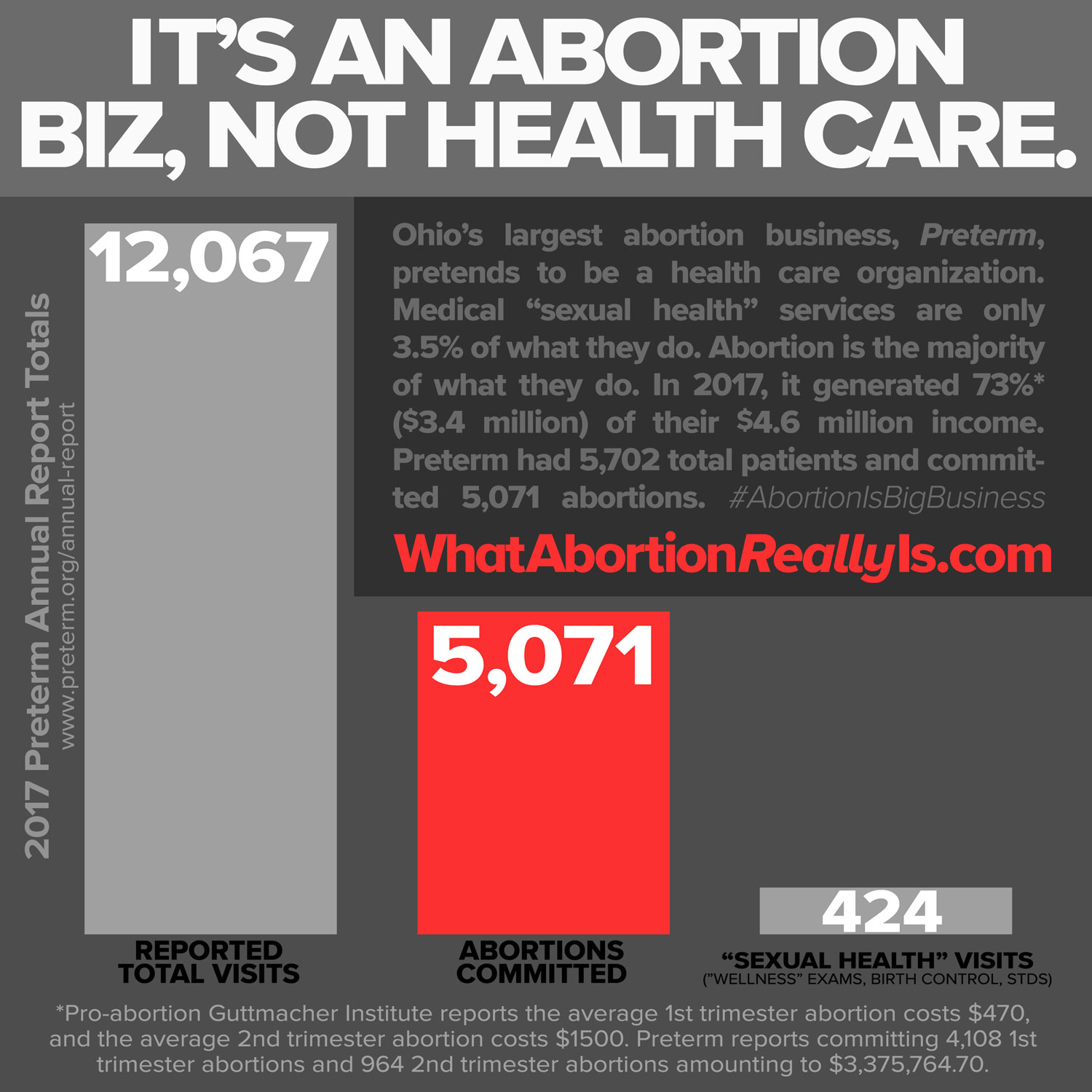 Preterm - Abortion is big business.